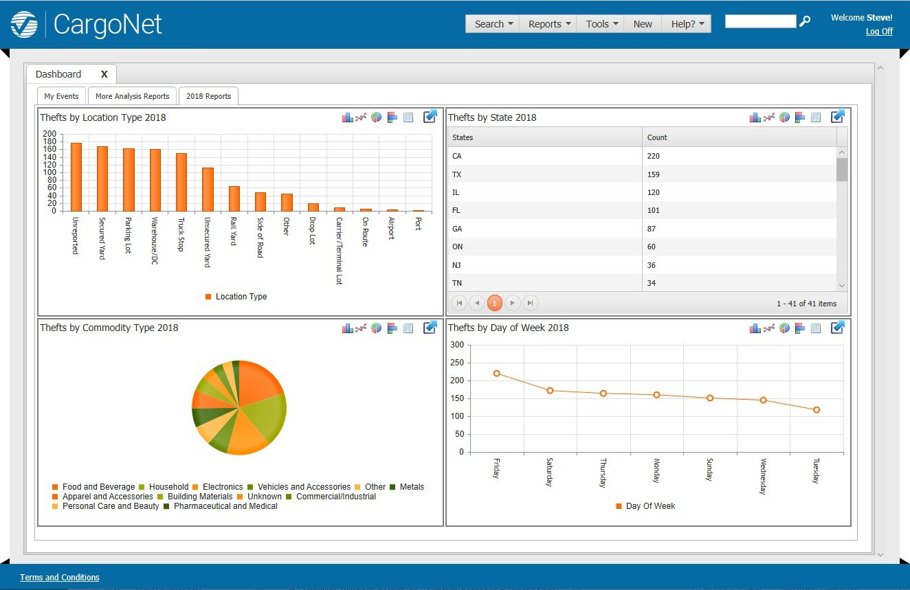 cnet analytics example